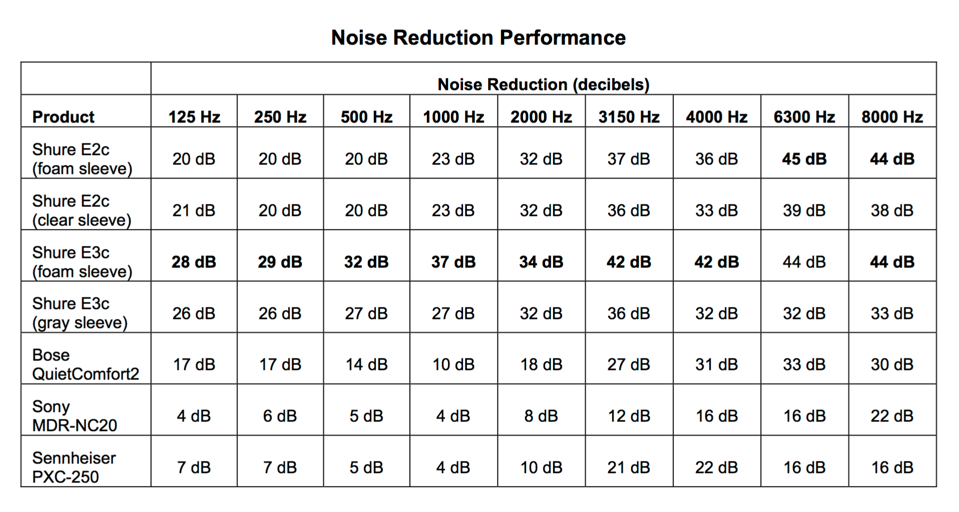Shure Attenuation Chart